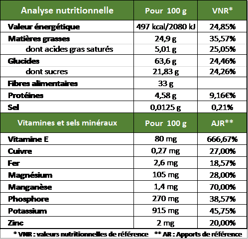 valeurs nutritionnelles farine de souchet bio